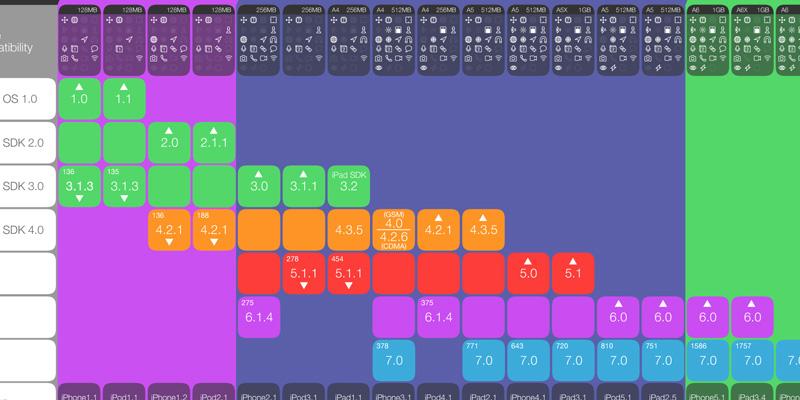 iOS Matrix